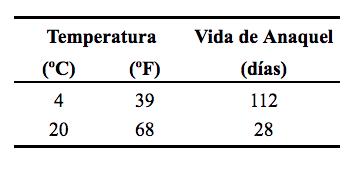 Tabla 1 - Pruebas de vida de anaquel a diferentes temperaturas. Podemos ver que entre más baja sea la temperatura, más tiempo se conserva.