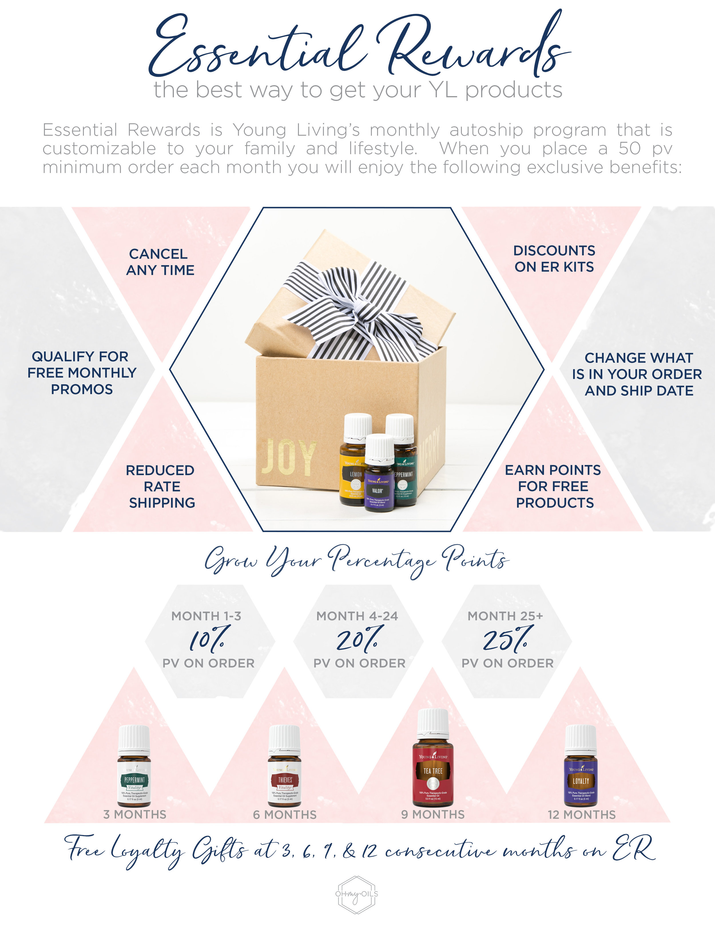 Young Living Essential Rewards Program Stay On Track