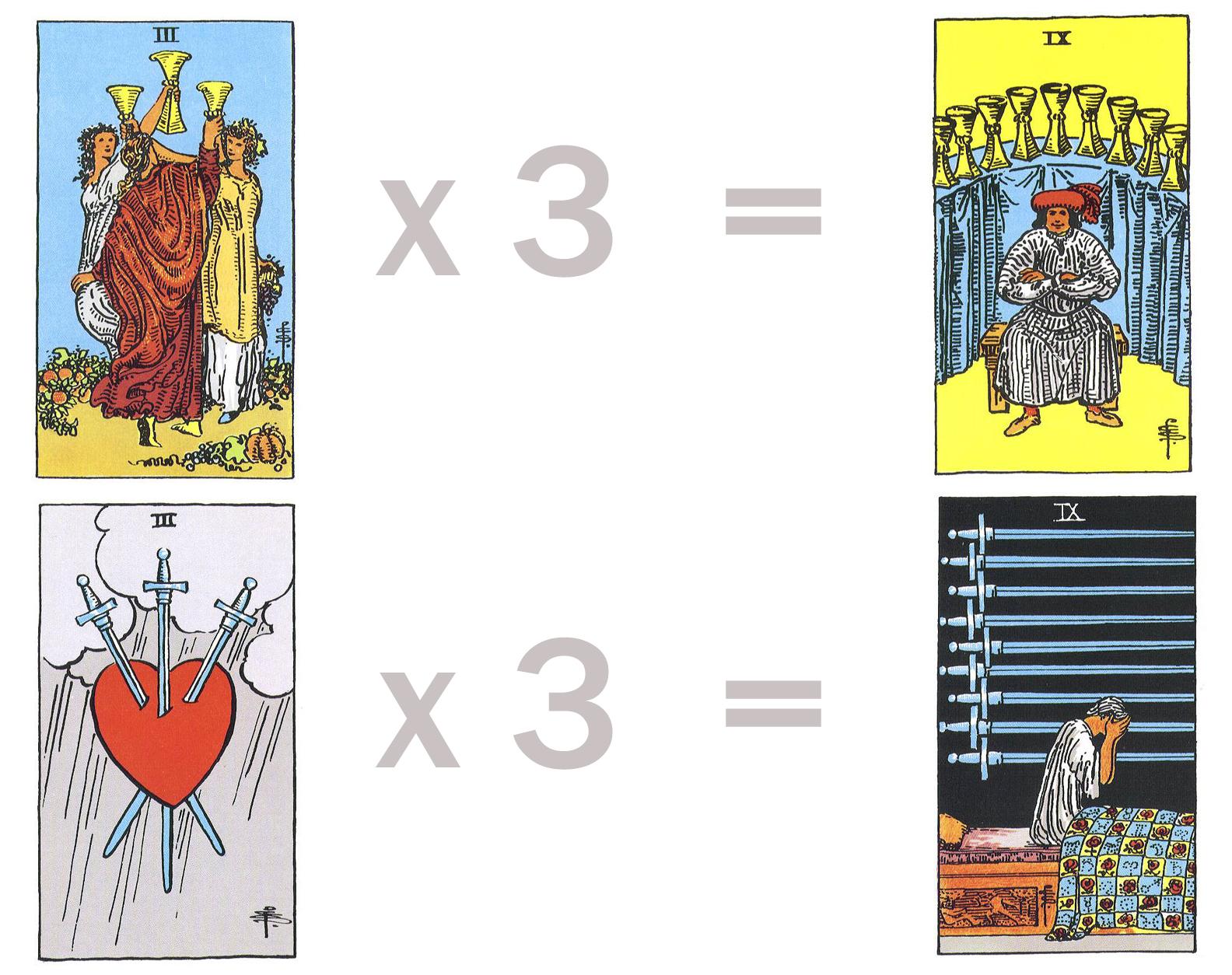 Three times Abundance = Happiness Three times Sorrow = Cruelty & Despair