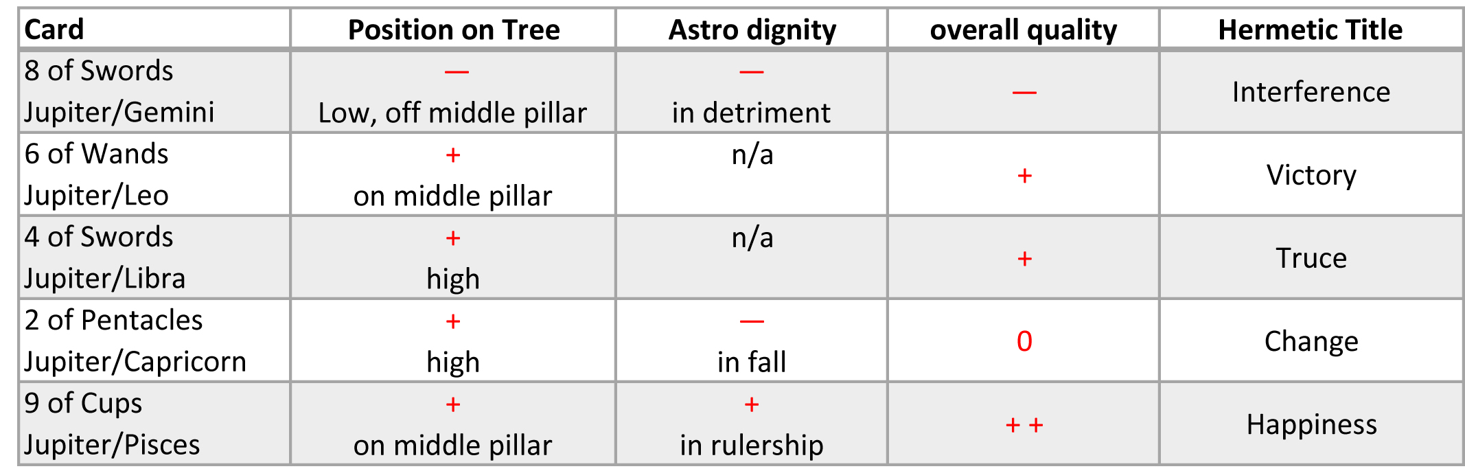 "In this table, the minus and plus signs represent negative and positive ""dignity"". Although I don't recommend that anyone spend much time trying to replicate this very artificial way of analyzing a card when doing a reading, it does offer a reasonably accurate rationale for why the Golden Dawn chose to depict these cards in the way they did.  If you're confused by the Tree of Life references ""off middle pillar"", ""low,"" ""high,"" have a look at the Kabbalistic correspondences chapter in my   Tarot Correspondences: Ancient Secrets for Everyday Readers   ."