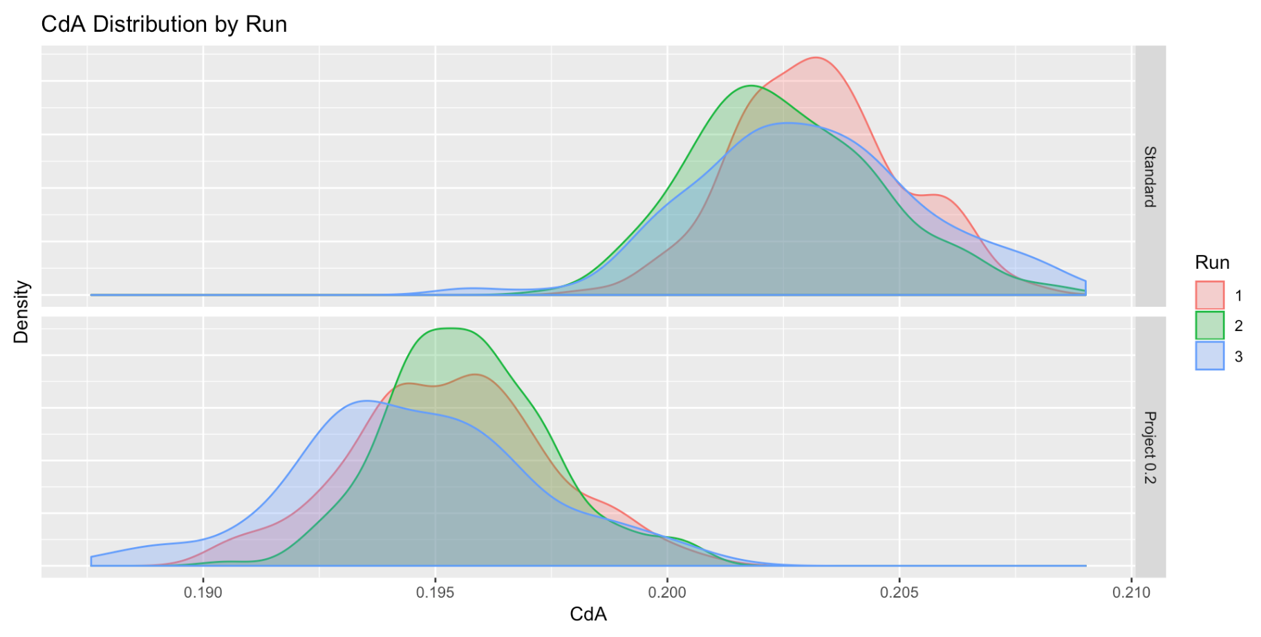 CdA Distribution Plot