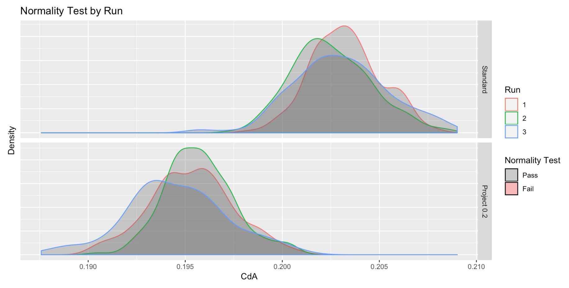 CdA Distribution - Normality Check
