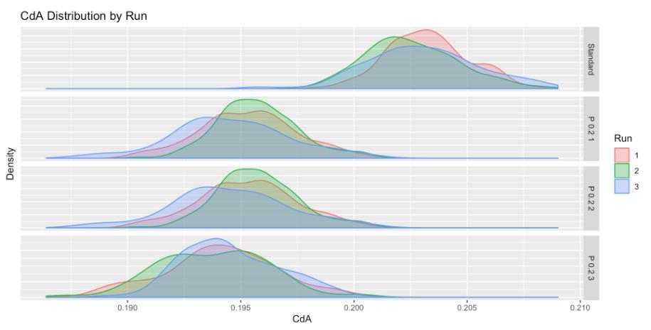 CdA Distribution P 0.2.png