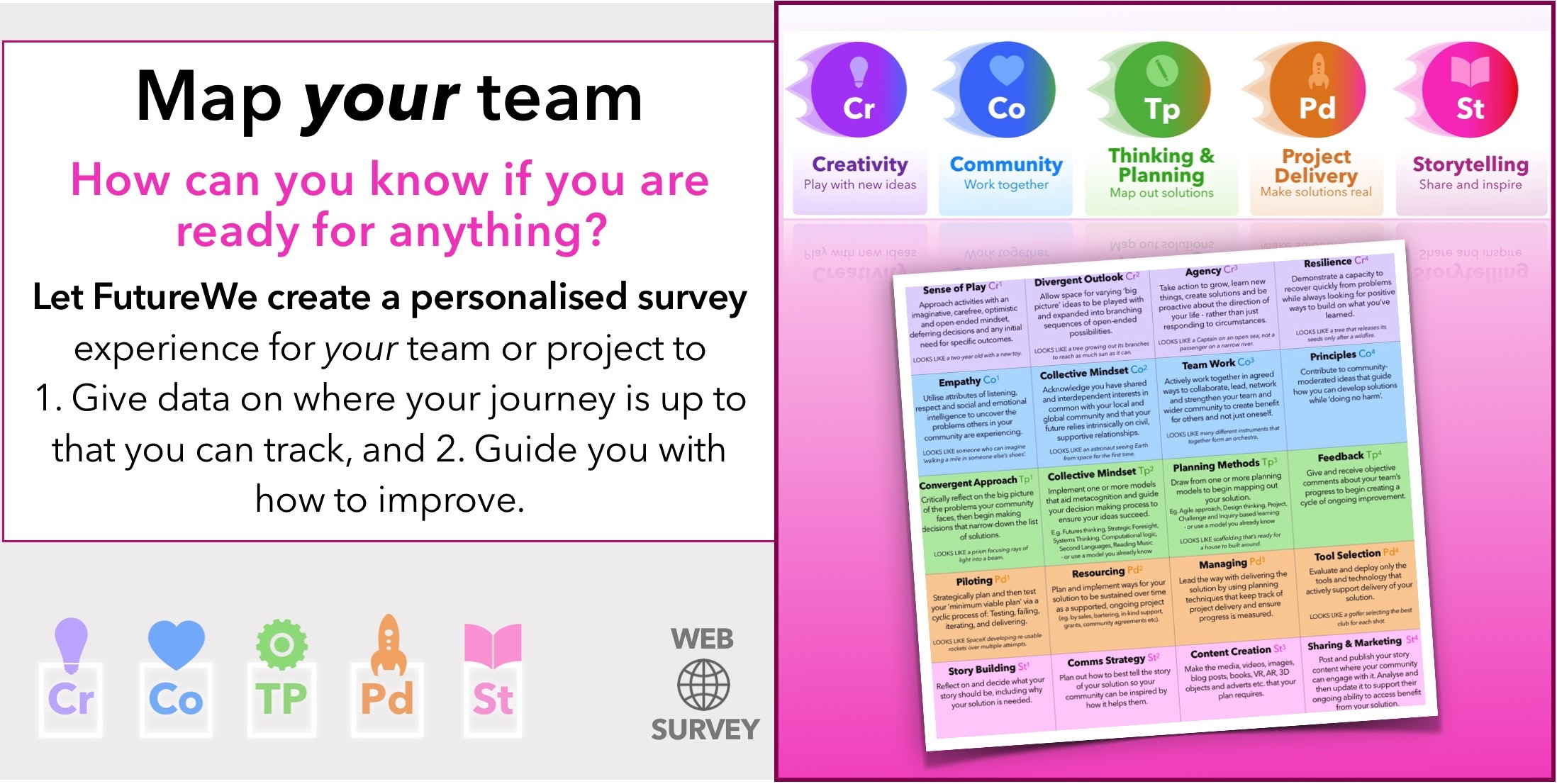 Map Your Team - personalised framework survey — Be Future Ready