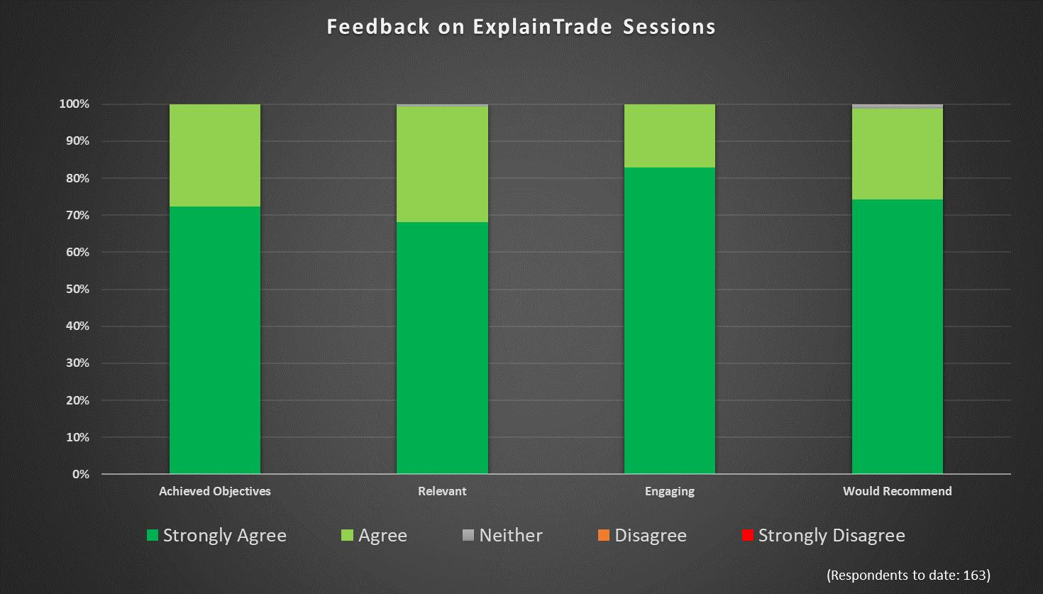 ExplainTrade aggregate quantitative results, as at June 11 2019.
