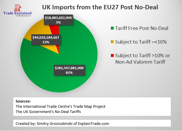 Uses average 2016-18 exports from EU27 to UK as against announced No-Deal interim tariffs.