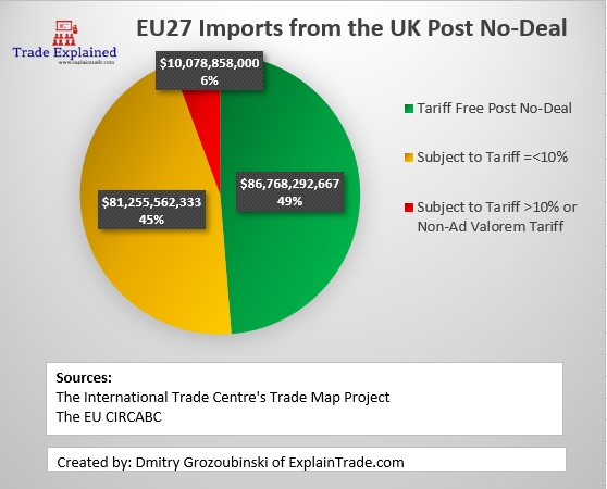 Average 2016-2018 exports from UK to EU27.