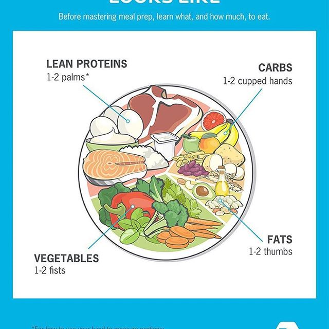 Do you know how to get the right portion sizes when putting together a healthy meal? 🤔  Just use your hands! 🤲  DM me to learn more about how.👌  #Repost @precisionnutrition with @get_repost ・・・ 💪🏽Trying to gain muscle? Lose weight? Just eat healthy? Then finding the right portions is probably on your mind. - 🍽 Want an easy way to make sure you get the right amount and balance of food at every meal? - 🤗The only tool you need is your hand. It's proportionate to your body, its size never changes, and it's always with you, making it the perfect tool for measuring food and nutrients — minimal counting required. - 🧐Of course, just like any other form of nutrition planning — including calorie counting — this serves as a starting point. - 🥑You can't know exactly how your body will respond in advance. So stay f l e x i b l e and a d j u s t your portions based on your hunger, fullness, and other important goals. - 🤲🏽DM me to learn more on how to use your hand to measure portions.   #happiness #behappy #love #instagood #healthyliving #fuelyourbody #eatright #playtowin #eattowin #losing #weightlossmotivation #inspiredaily #womenhelpingwomen  #fitnessover40 #eathealthy