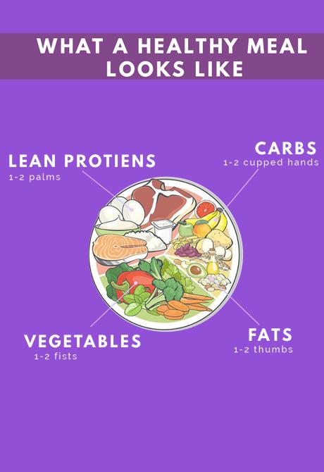 Macros - Forever Health nutrition