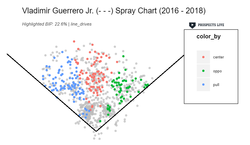 HIGHLIGHT:  Over the course of his minor league career, 22.6% of Vladito's batted balls have been line drives spread to all fields.