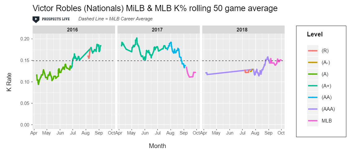IMPROVEMENT:  After returning from injury, Robles continued to post the improved K rate he showed at the end of 2017.