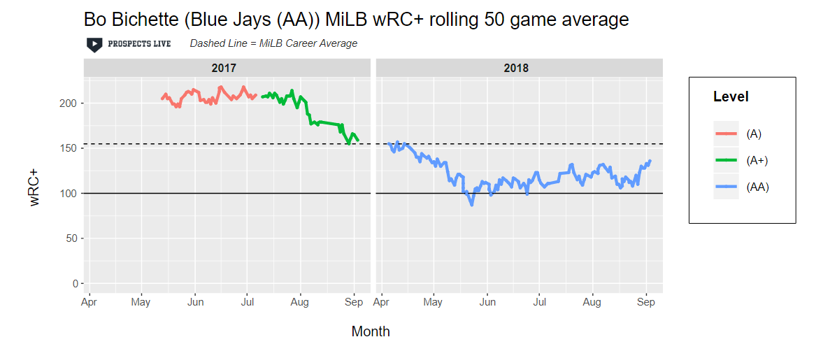 HIGHLIGHT:  The wRC+ was bound to come down after an outstanding 2017 breakout. Bichette had some struggles in 2018 but the 20-year-old ended the season with a 138 wRC+ in his last 50 games at AA.