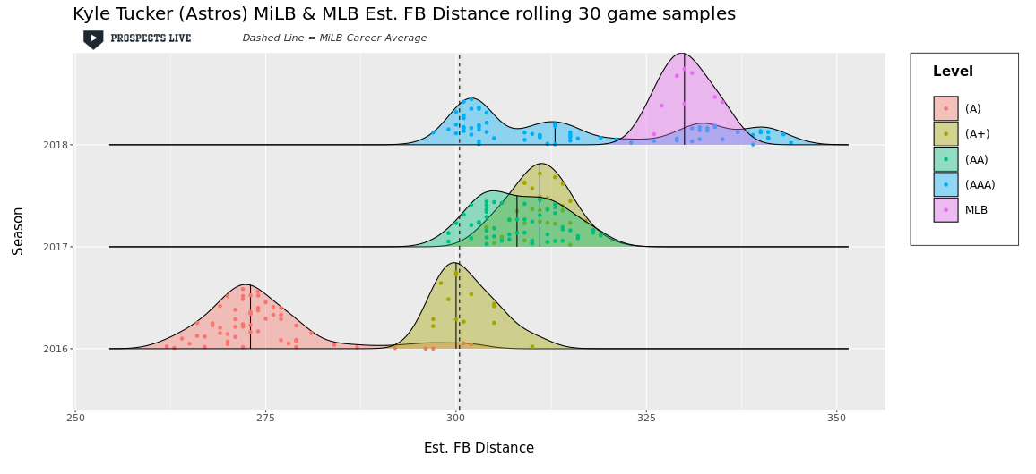 IMPROVEMENT:  Tucker's estimated fly ball distance continued to improve in 2018 as his 30 game samples climbed above a 325 ft average for the first time.