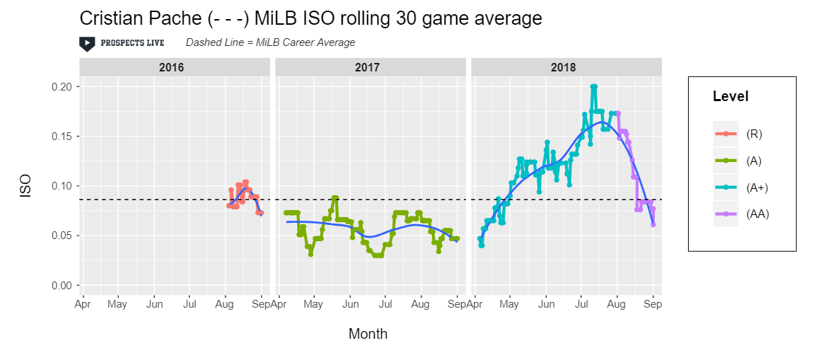 IMPROVEMENT:  Pache's power began to materialize in High-A peaking at a .200 ISO over a 30-game stretch during the summer.