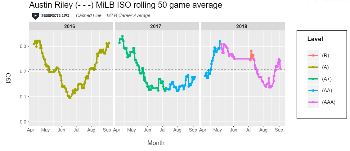 HIGHLIGHT:  Riley's power comes in peaks and valleys, but when he's on he's posting 50 game samples > .300 ISO.