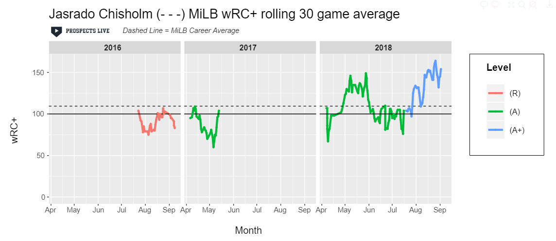 IMPROVEMENT:  Jazz excelled towards the end of the year after his promotion to High-A with his peak 30-game sample exceeding 150 wRC+.