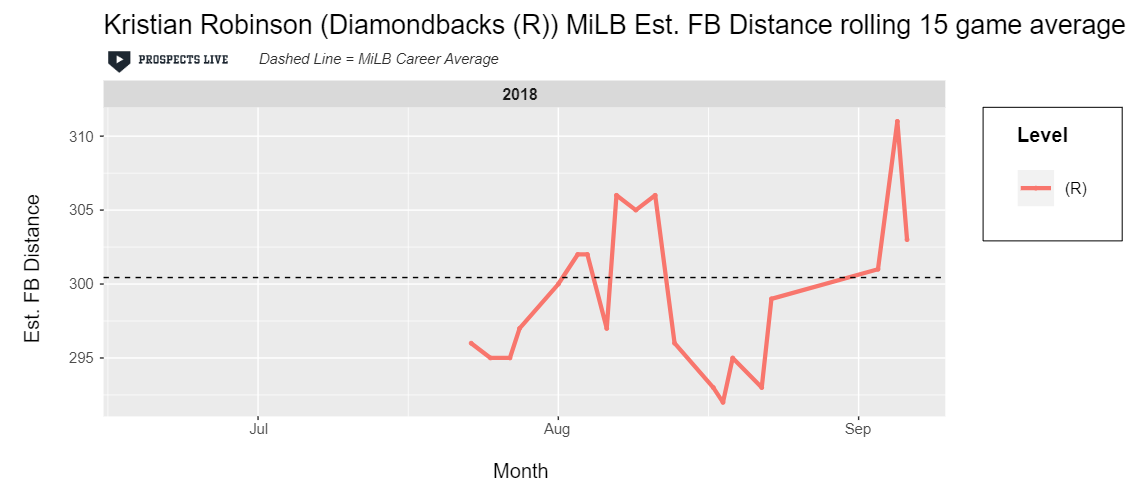 HIGHLIGHT:  Though only a small sample, Robinson showed very strong estimated fly ball distances in his first taste of Rookie ball.