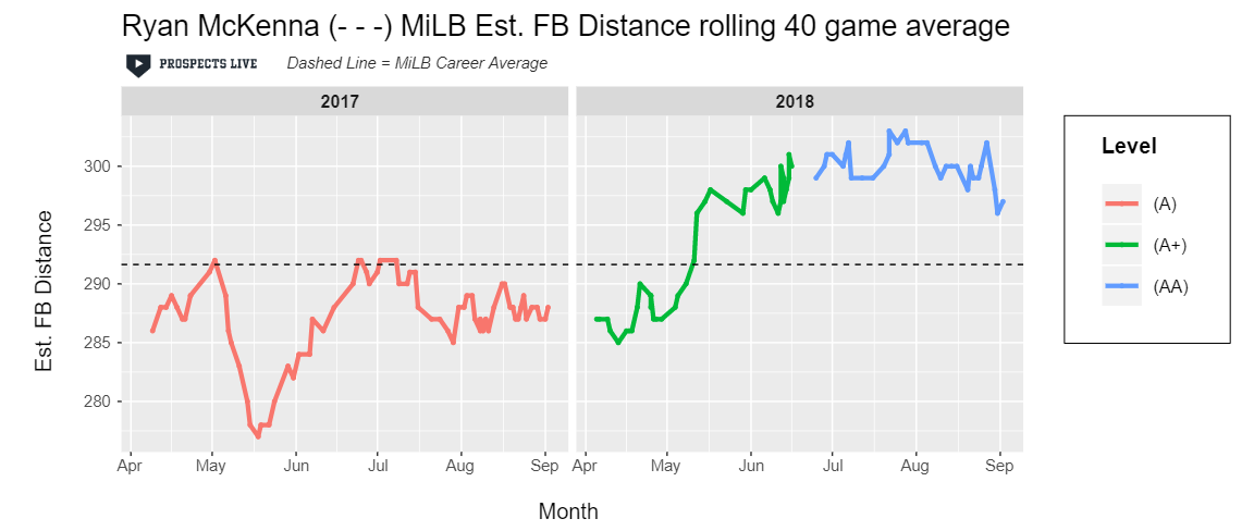 IMPROVEMENT:  McKenna began improving his estimated fly ball distance in May and continued it throughout the rest of the season.