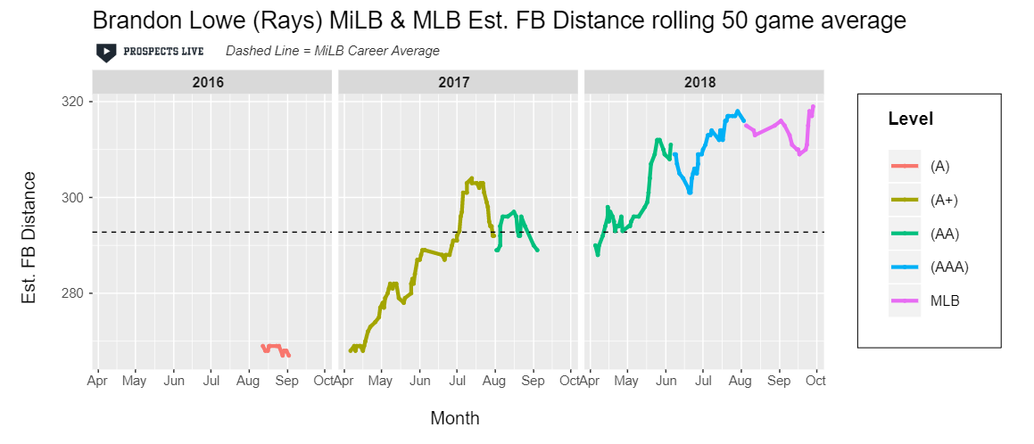 IMPROVEMENT:  Lowe's estimated fly ball distance jumped for the third straight year and he maintained the improvement once he hit the majors.