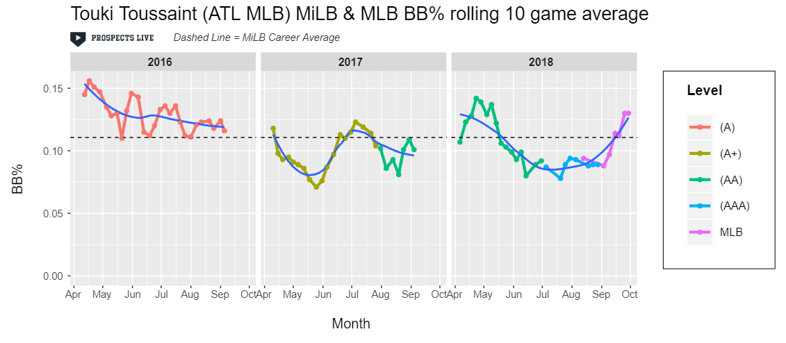 IMPROVEMENT:  Touki showed flashes of improving his BB% in 2018 but it rose quickly once he got his stint in the big leagues. Harnessing his control will be crucial to reaching his ceiling.