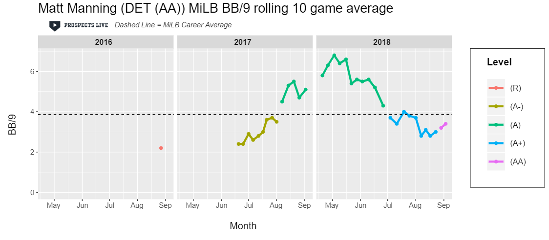 HIGHLIGHT:  After some control issues at A ball, Manning dropped below a 4.0 BB/9 throughout his time at High-A and AA.