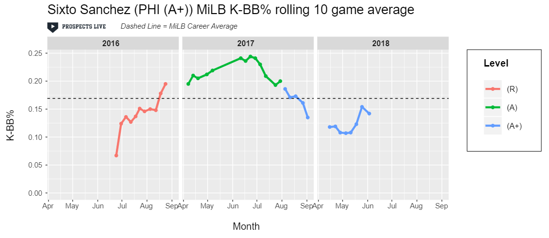 HIGHLIGHT:  Peak Sixto has a K-BB% around 25% in a ten game stretch.