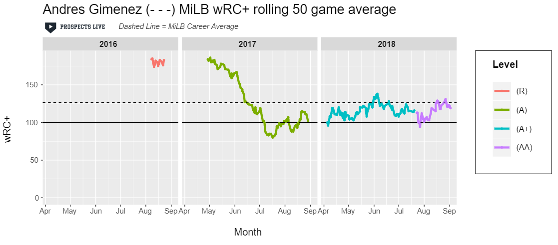 HIGHLIGHT:  Gimenez posted an above average wRC+ during his time as 19-year-old in AA.