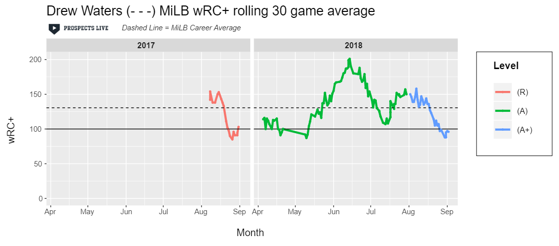 HIGHLIGHT:  Peaks and valleys for Drew Waters, but the peak was phenomenal. He posted a 201 wRC+ during a 30-game stretch between mid-May to mid-June.
