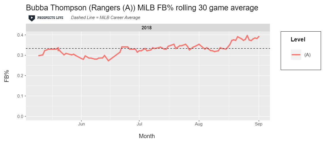 IMPROVEMENT:  Over the course of the year at A ball, Thompson steadily improved his fly ball percentage, starting around 30% and peaking at just below 40% in his best 30-game stretch.
