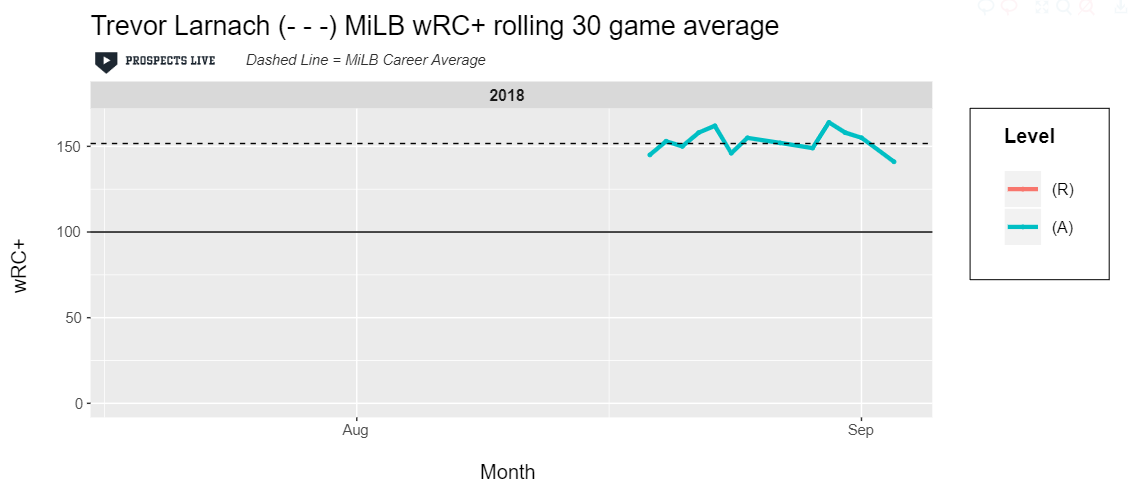 HIGHLIGHT:  Larnach was an all around great hitter in 2018 and it's displayed by his consistent 150 wRC+.