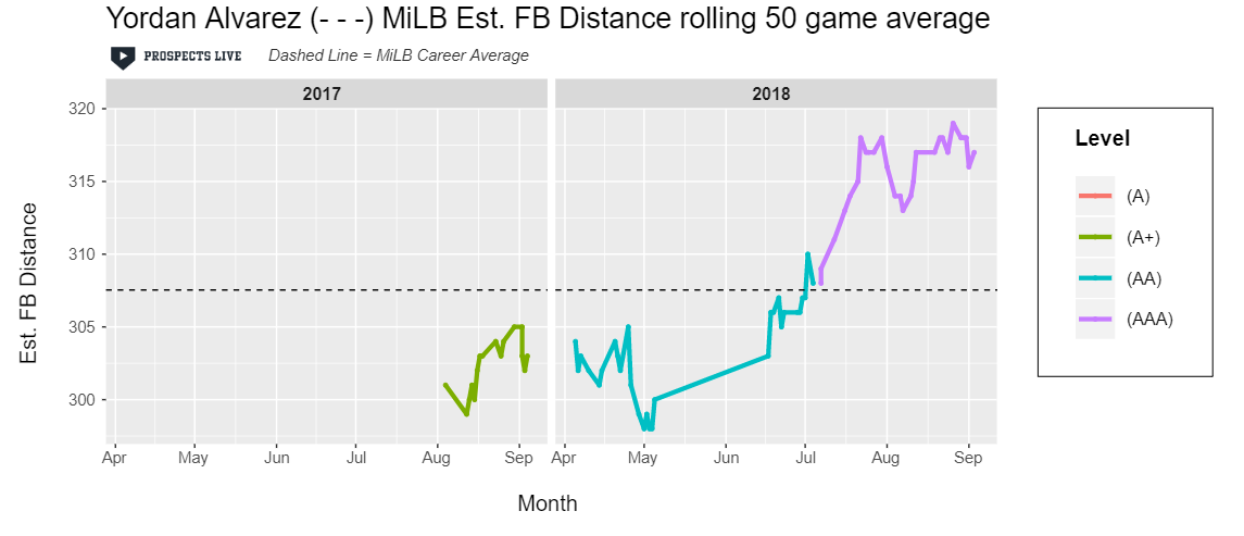 IMPROVEMENT:  Alvarez saw gains in estimated fly ball distance and ended the season 39th on the estimated fly ball leaderboard (minimum 75 fly balls).
