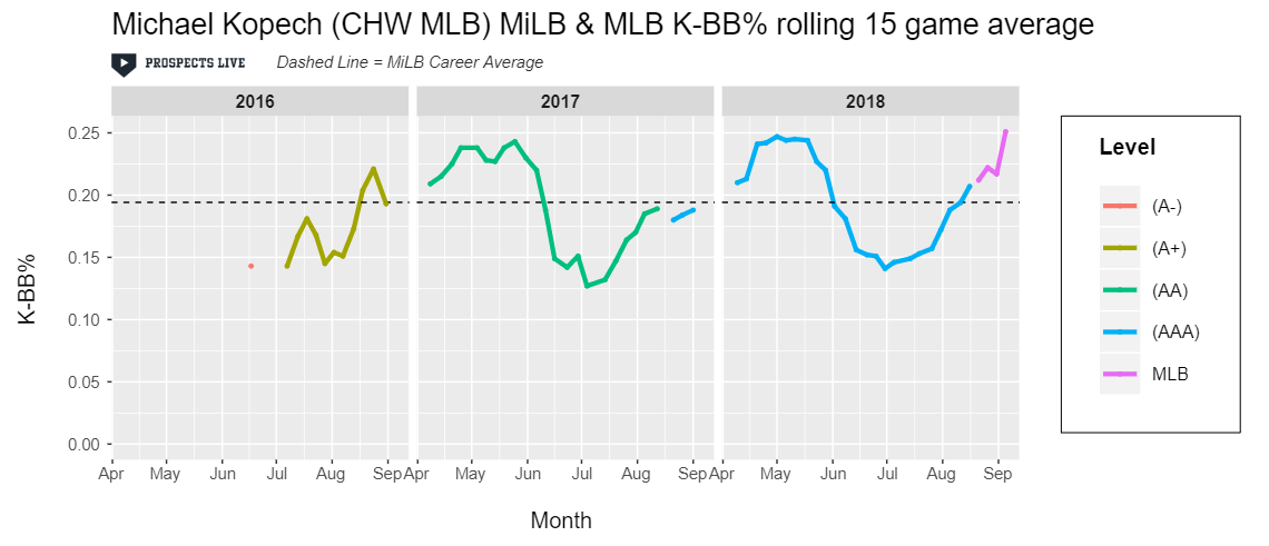 HIGHLIGHT:  Pre-injury Kopech posted a 25% K-BB% in his final 15 games of 2018.