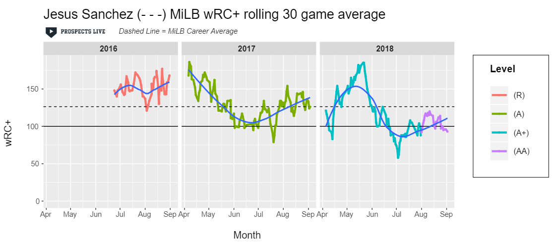 HIGHLIGHT:  He's still trying to find consistency with the bat, but in his best 30-game stretch in 2018 he posted a 185 wRC+.