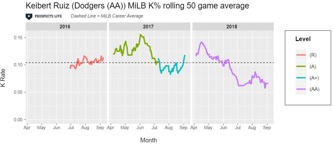 IMPROVEMENT:  Ruiz decreased an already excellent K% in the second half of 2018.