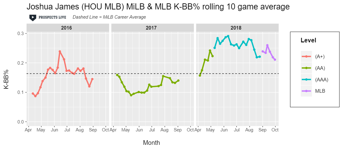IMPROVEMENT:  James' rise as a prospect is well represented here as his K-BB% stuck between 20-30% over all of his ten game stretches in 2018.