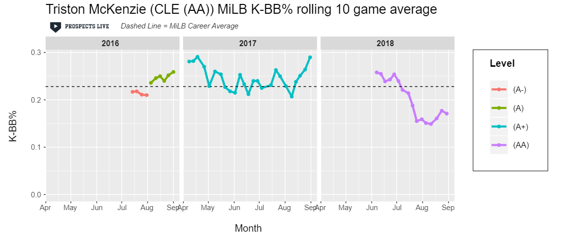 HIGHLIGHT:  McKenzie maintained his excellent 2017 K-BB% for the first few starts of 2018 before the strikeouts fell off the table.