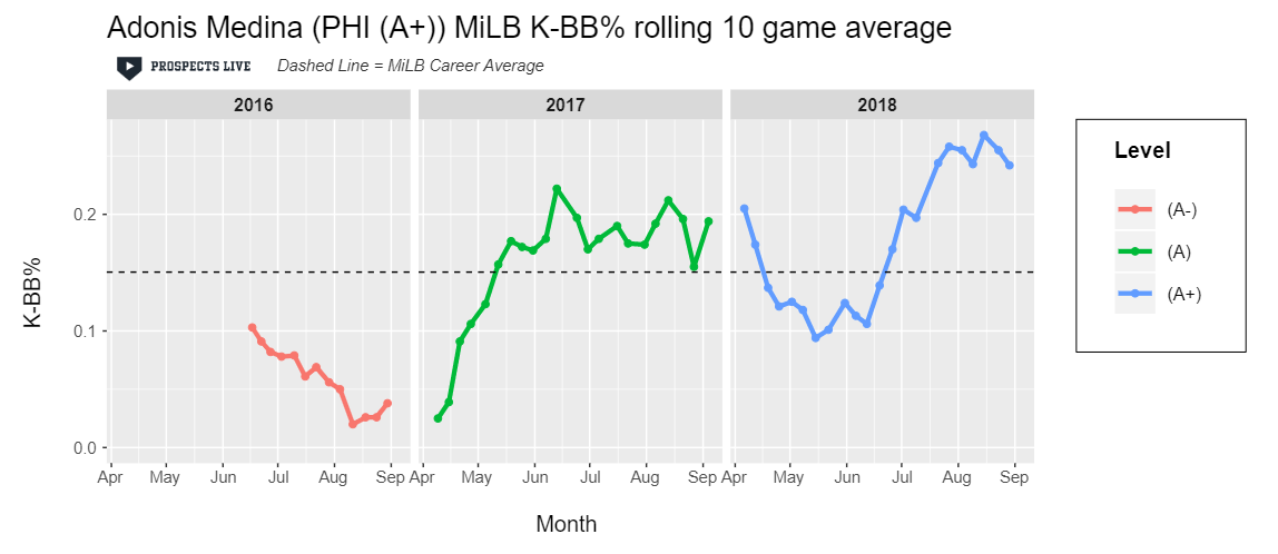 IMPROVEMENT:  Medina exceeded the 25% K-BB% mark over ten game stretches in the second half of 2018.
