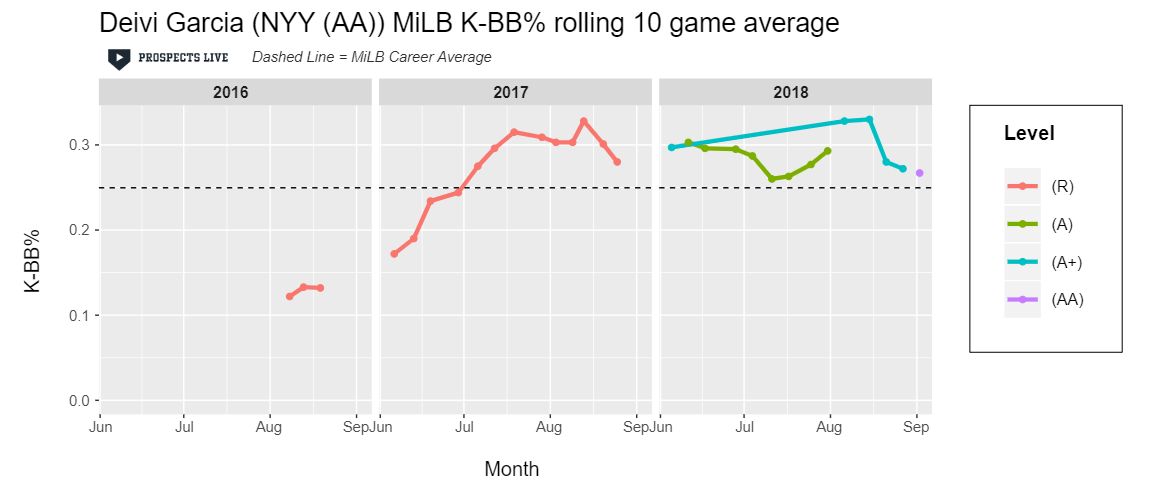 HIGHLIGHT:  Garcia's best ten game stretch of K-BB% in 2018 was 33%.