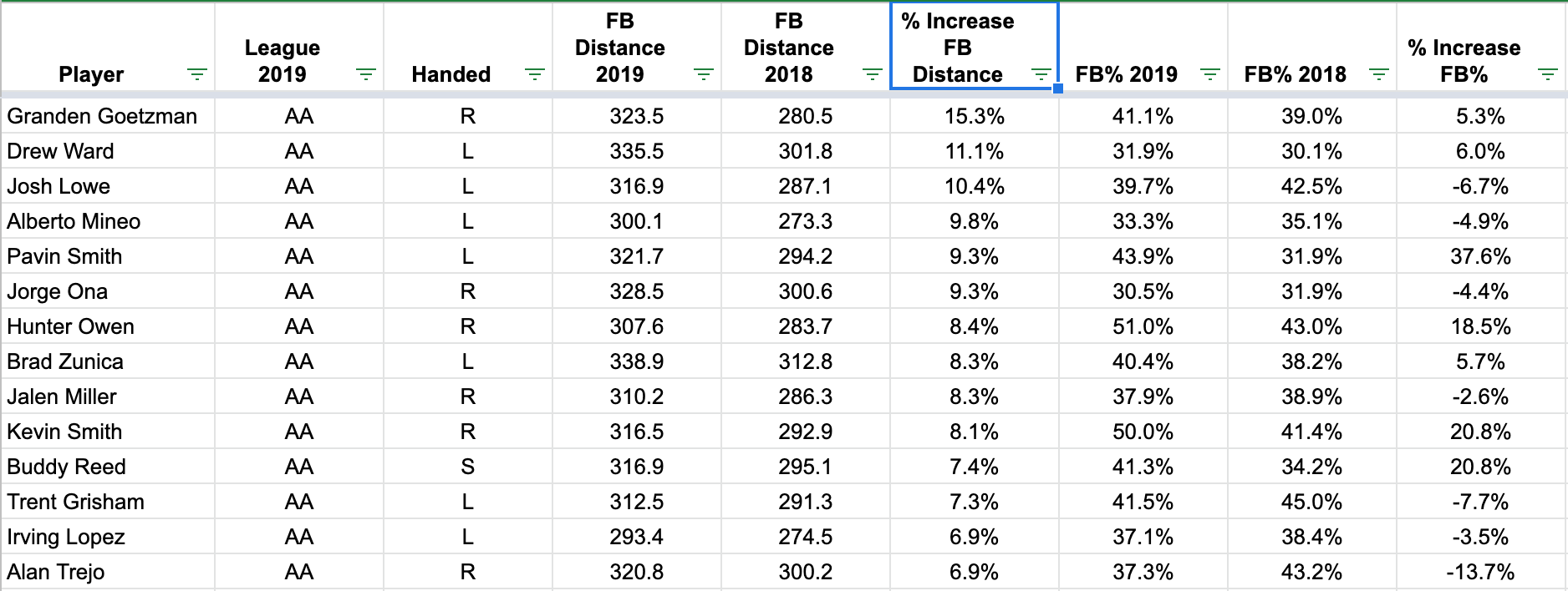 Top 15 Qualified Double-A hitters sorted by % Increase FB Distance