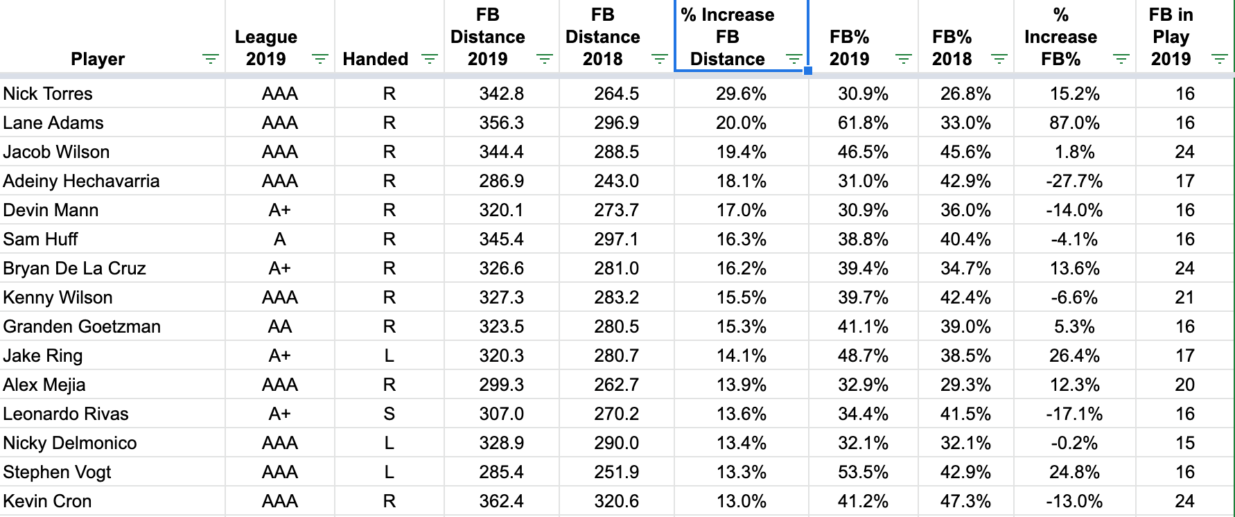 Top 15 qualified MiLB hitters sorted by %Increase FB Distance