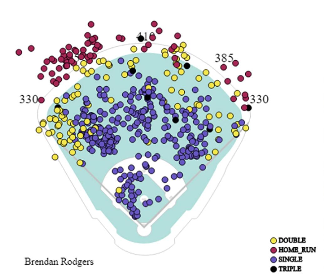 Courtesy MLB.com