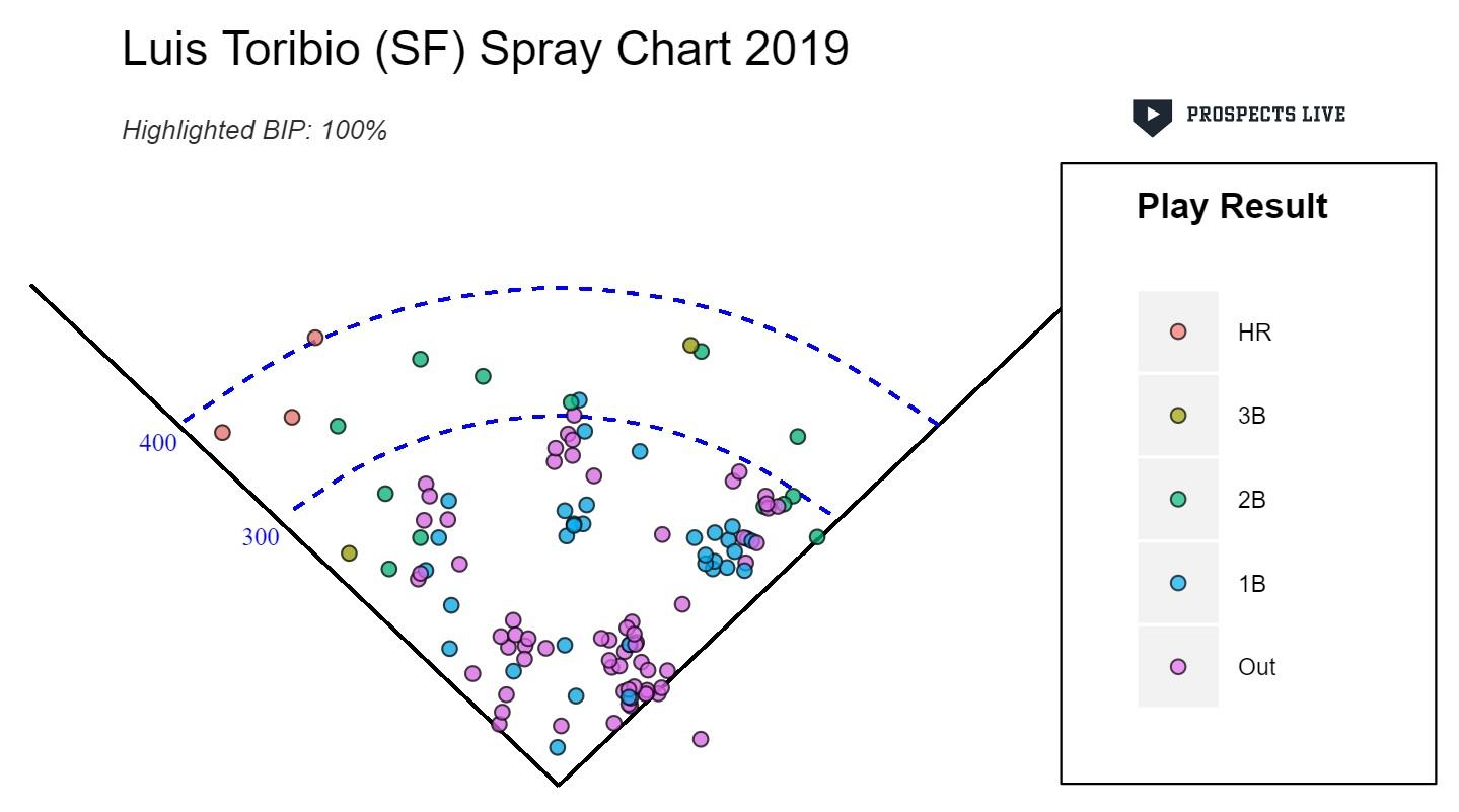 Luis Toribio Spray Chart.jpg