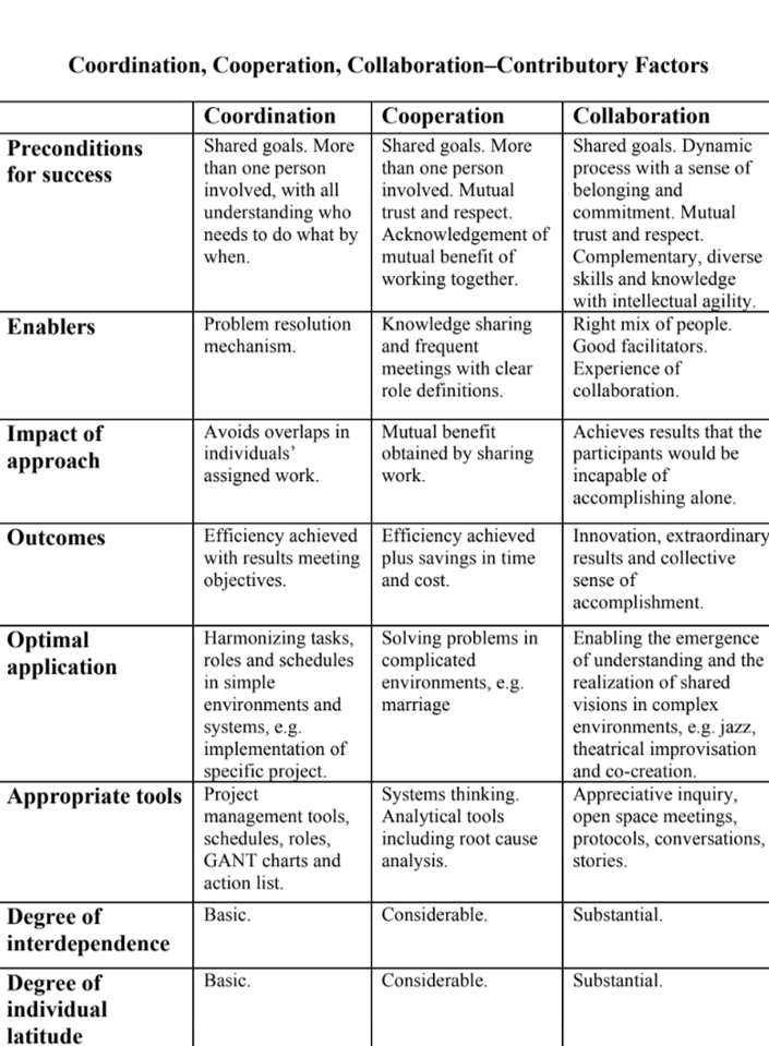 Table 1 – Contributory factors to different types of collaboration proposed by Pollard