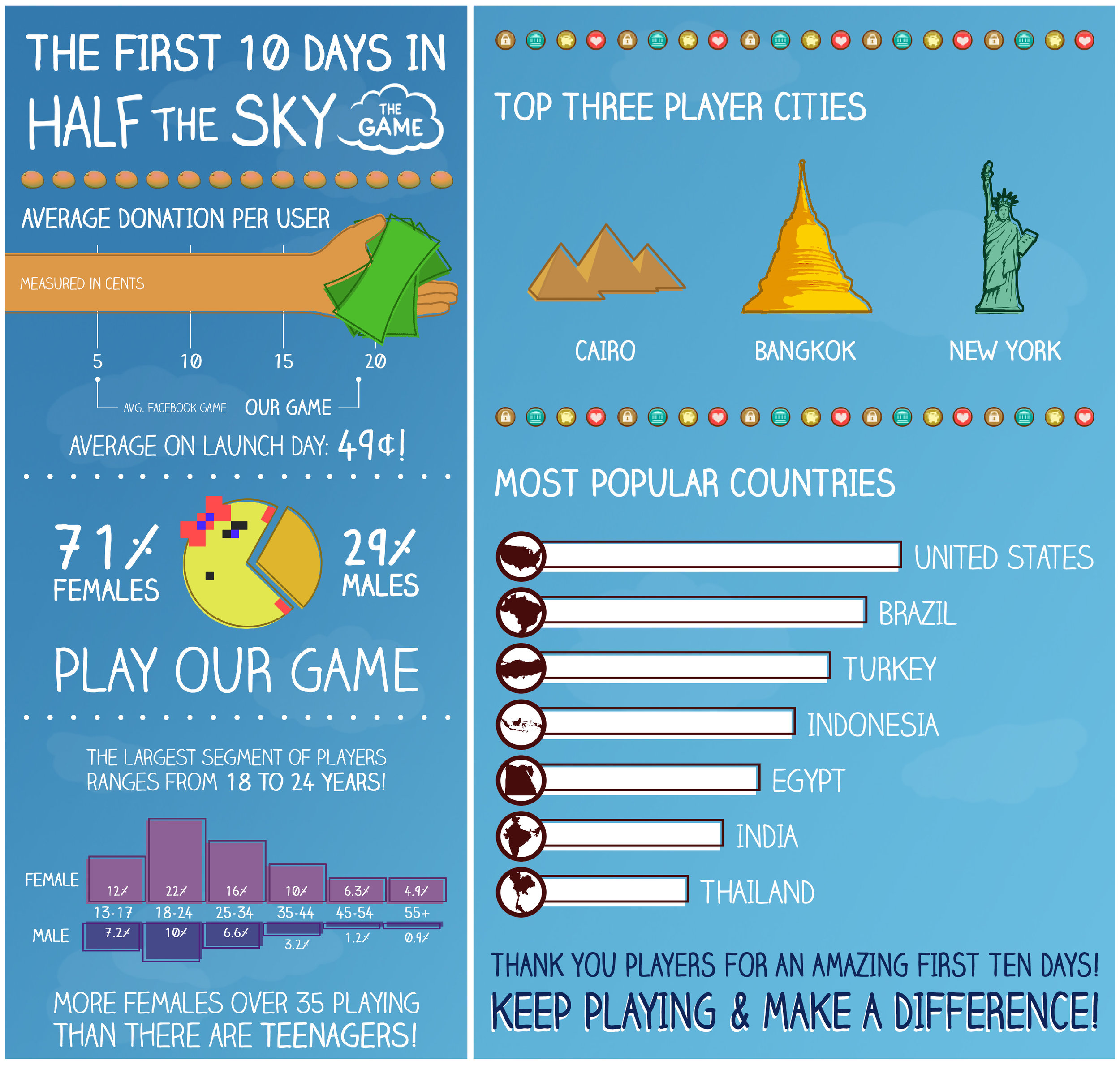 Infographic documenting the game's first 10 days post-launch.
