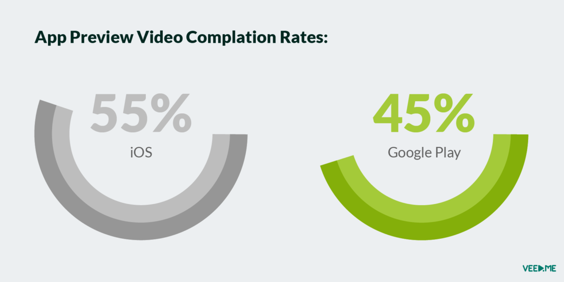 app-preview-video-complition-rates-1160x580.png