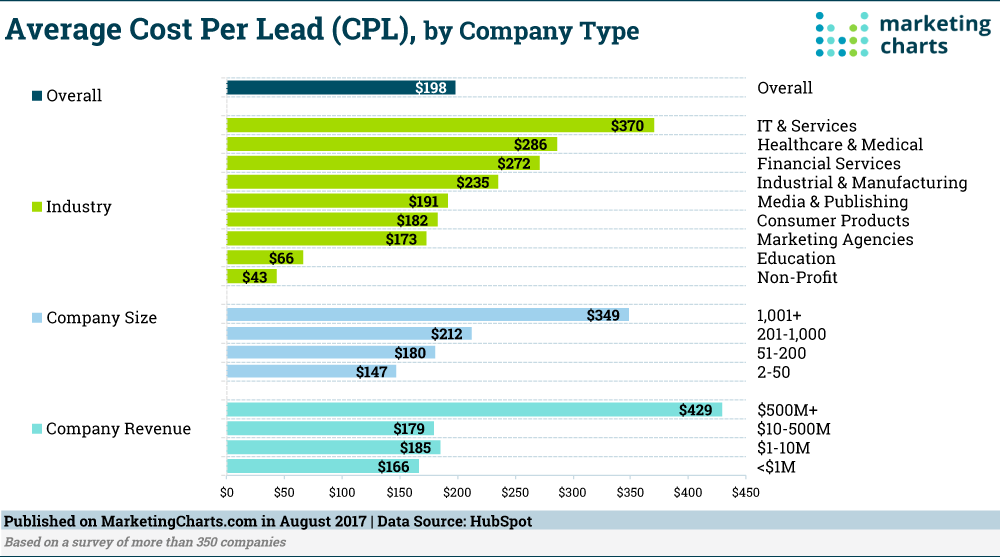 HubSpot-Average-Cost-per-Lead-Aug2017.png