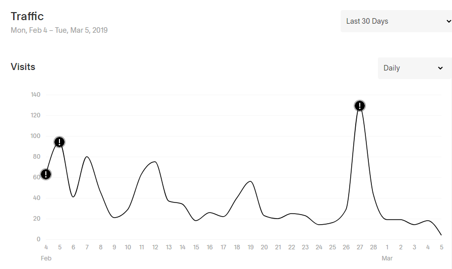 Email marketing spikes.png