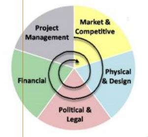 Figure 1 - Five Function Disciplines to Real Estate Development. Ignore this at your peril. Created by Bulloch & Sullivan.