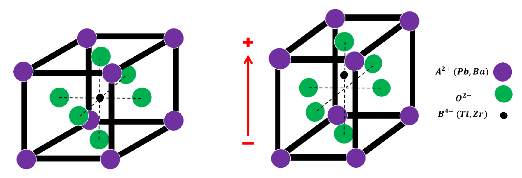 Centrosymmetric (left) and noncentrosymetric (right) crystal structure. The slight elongation of the c-axis causes the center atom to be off-centered, creating a net dipole moment in the crystal.