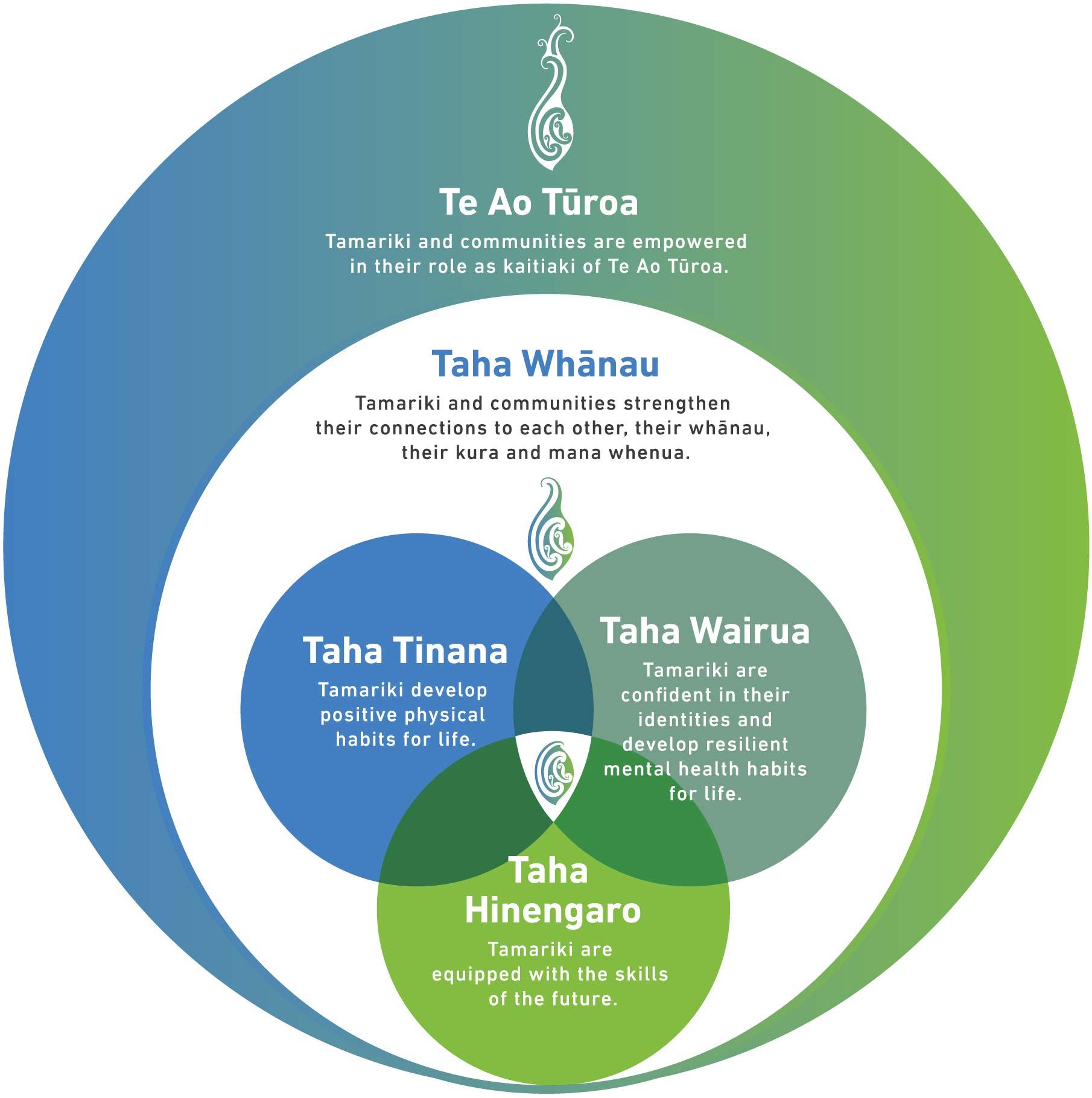 Te-Puna-Taiao---venn-diagram-v2.jpg